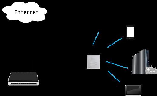 Esquema de red Wi-Fi con repetidor